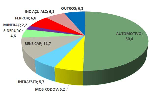 Distribuição Setorial das Vendas (%)