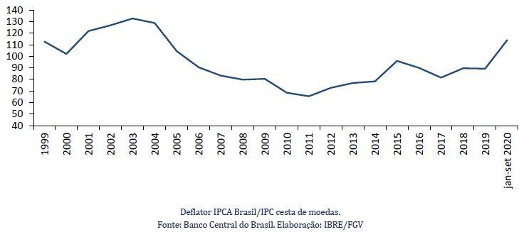 Índice da taxa de câmbio efetiva real (base: janeiro 1999).