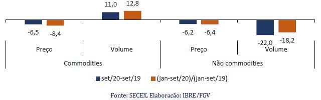Variação (%) no volume e no preço das exportações de commodities e de não commodities.