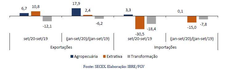 Variação (%) mensal e acumulada no volume das exportações e importações por tipo de indústria.