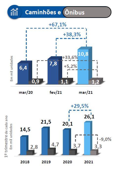 Comparativo do consumo de caminhões e ônibus nos primeiros trimestres de 2020 e 2021. Fonte: ANFAVEA.
