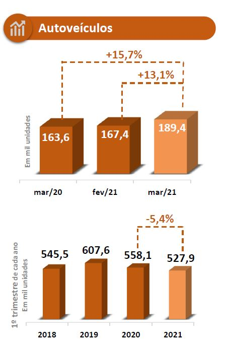 Comparativo do consumo de veículos nos primeiros trimestres de 2020 e 2021. Fonte: ANFAVEA.